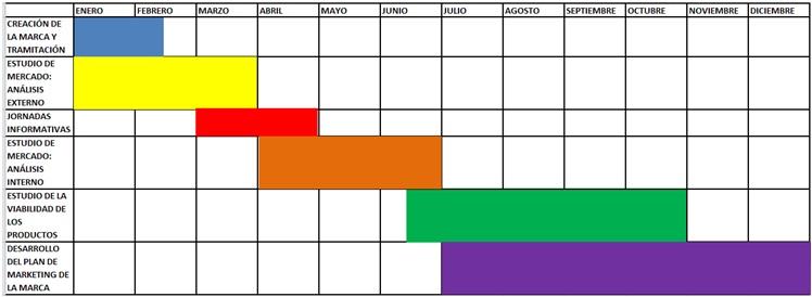 Cronograma Mancomunidad